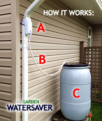 How the Garden Watersaver Downspout Diverter Works